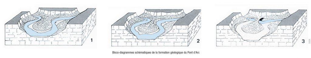 Formation géologique du Pont d'Arc Ardèche